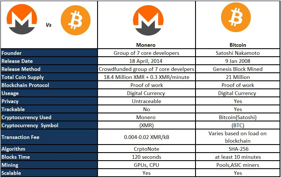 MONERO will be faster and cheaper - ŻET Technologies